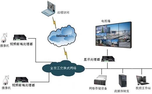 图17 高端视频监控系统架构